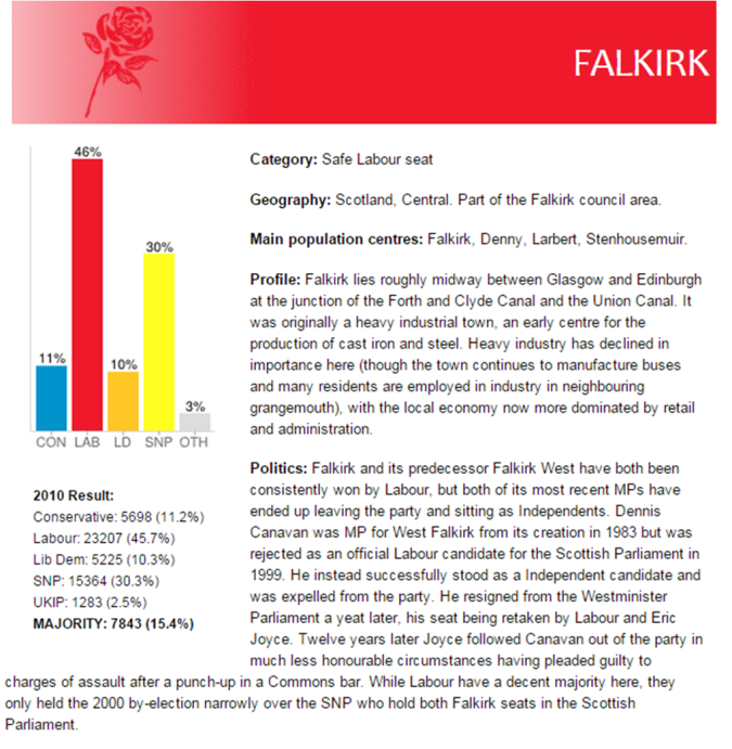 Constituency profile courtesy of ukpollingreport.co.uk