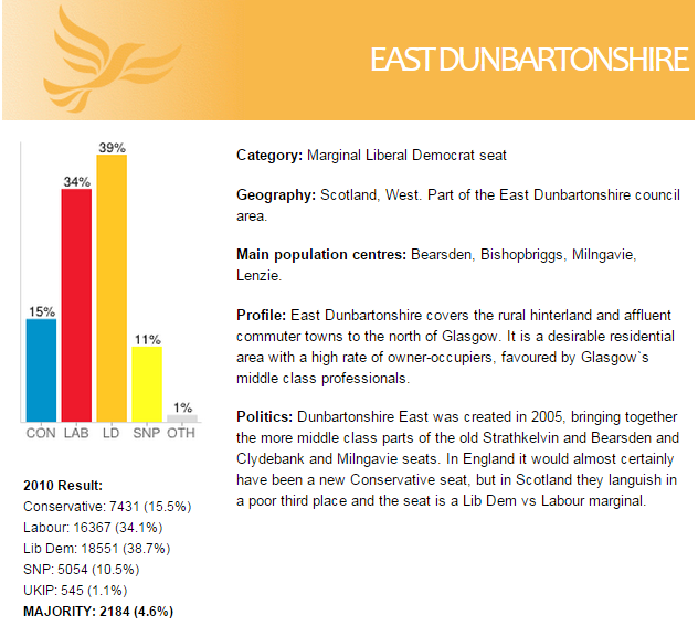 Constituency profile courtesy of ukpollingreport.co.uk
