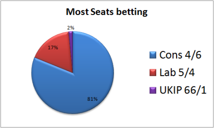 Percentage of stakes placed on each party