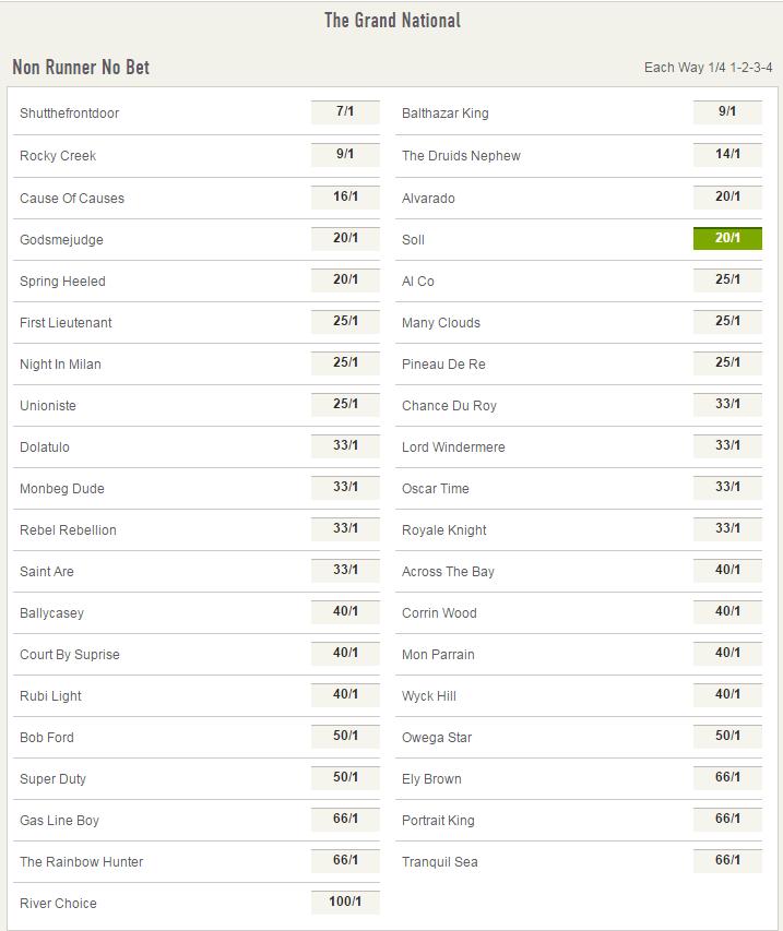 Betting odds for grand national programas tvg online betting